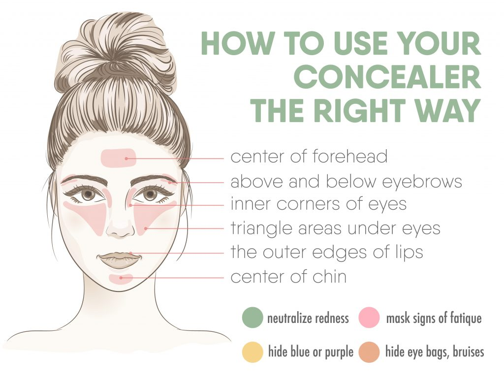 Tips on how to use your concealer | Burst Makeup Brushes